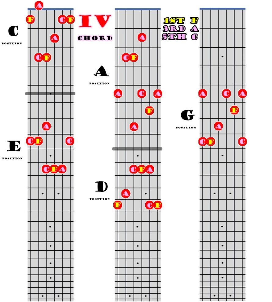 IV Chord